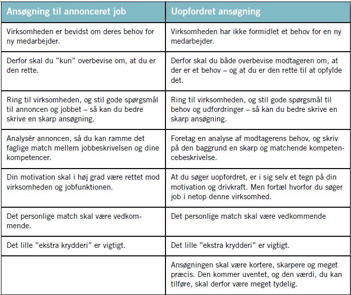 Forskellen på at skrive opfordrede og uopfordrede ansøgninger