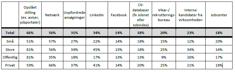 Virksomhedernes rekrutteringskanaler 2015