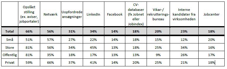 Private vs. offentlige rekrutteringskanaler