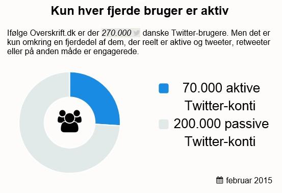 aktive_brugere_twitter