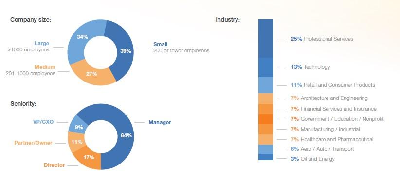 Demografi LinkedIn Global Recruiting Trends Report 2017