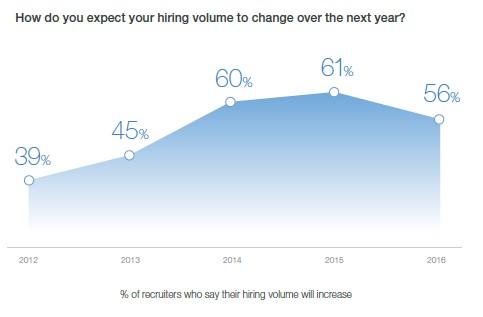 Forventninger til kommende rekruttering ifølge LinkedIn Global Recruiting Trends Report 2017