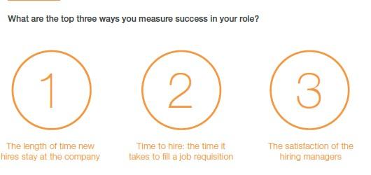succesfaktorer for HR-medarbejdere ifølge LinkedIn Global Recruiting Trends Report 2017