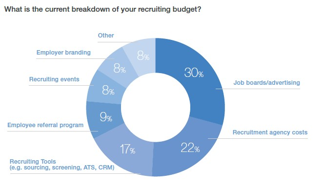 rekrutteringsbudget fordeling ifølge LinkedIn Global Recruiting Trends Report 2017