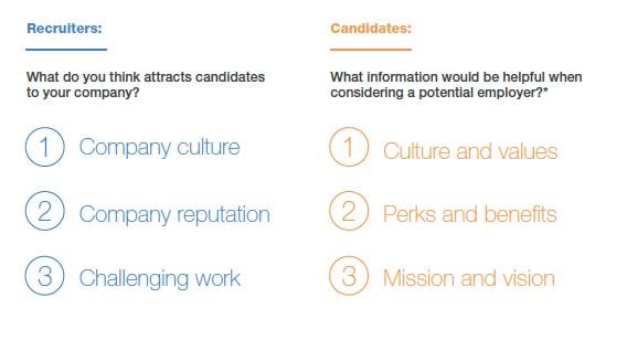 employer branding LinkedIn Global Recruiting Trends Report 2017