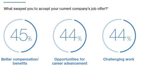 De afgørende parametre ved jobskifte
