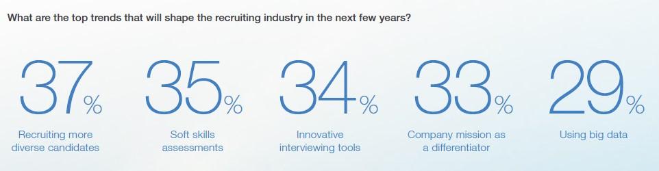 fremtidens rekruttering ifølge LinkedIn Global Recruiting Trends Report 2017