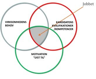 Uopfordret jobsøgning - Model til at finde virksomhederne