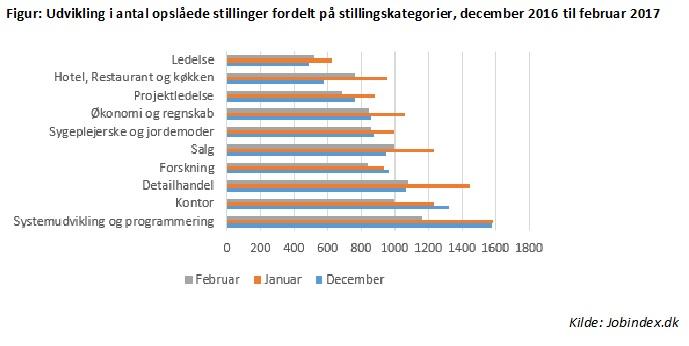 Antal nyopslåede funktionær-stillinger fordelt på stillingskategorier i efteråret 2016