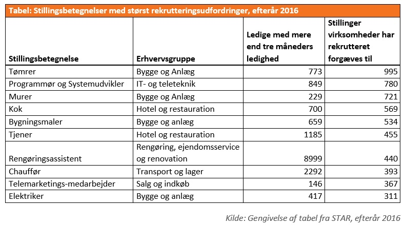 Stillinger med størst rekrutteringsudfodringer i efteråret 2016