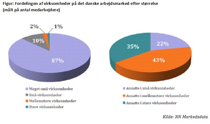Fordeling af små og mellemstore virksomheder i Danmark - antal virksomheder og antal medarbejdere
