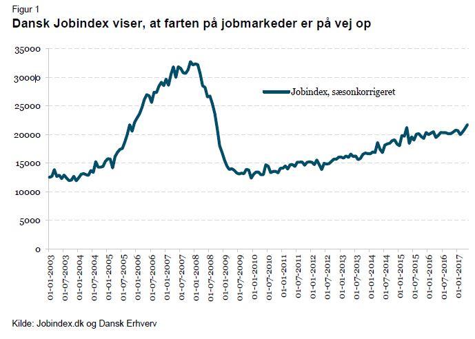 jobsøgning i sommerferien jobannoncer i juli måned