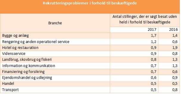 Udfordringer med rekruttering fordelt på branche