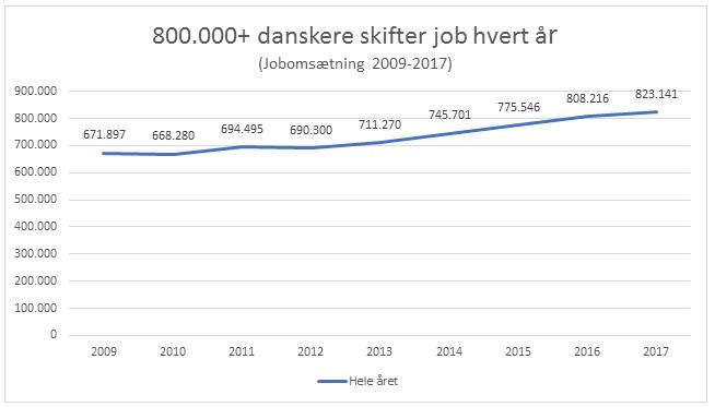 Jobskifte i Danmark
