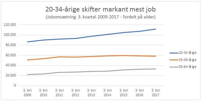 Jobskifte i Danmark fordelt på aldersgrupper