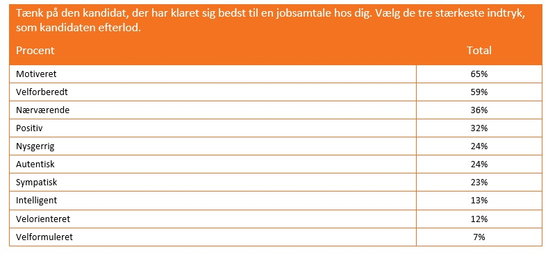 Jobsamtalen_staerkeste_indtryk