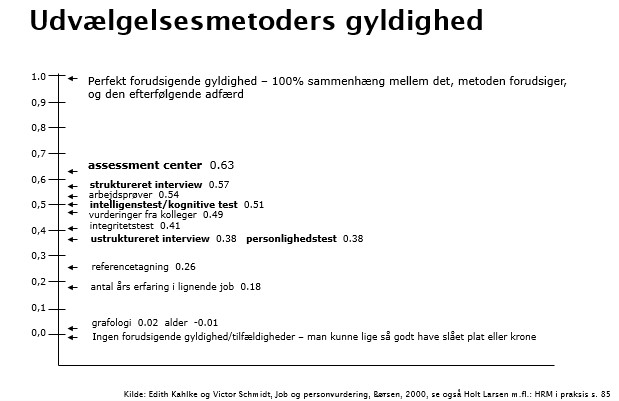 Rekrutteringsmoders gyldighed model