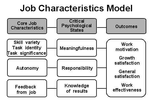 Jobkarakteristik_model_Onboarding