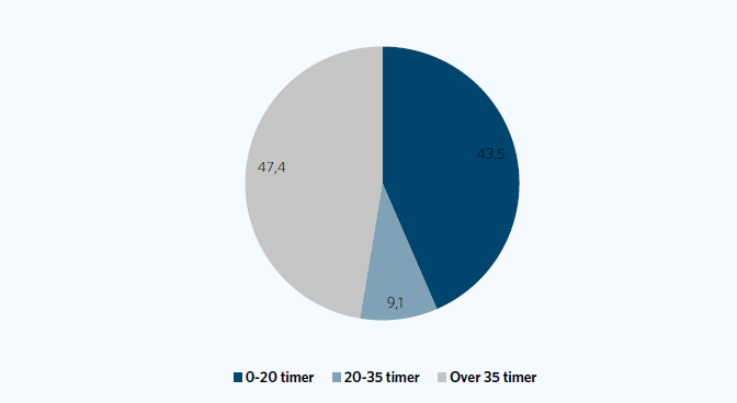 Jobfremgangen siden 2012 opdelt paa arbedstid