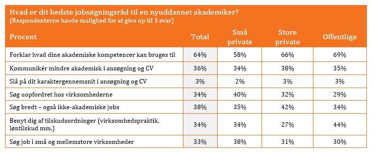 Jobsoegningsraad til akademikere Rekrutteringsanalysen 2018