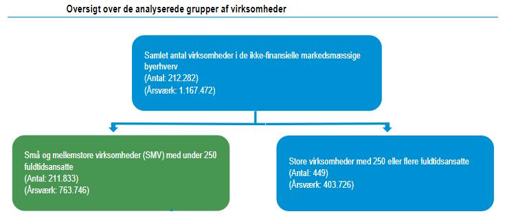 det danske arbejdsmarked smv'er og store virksomheder fordeling