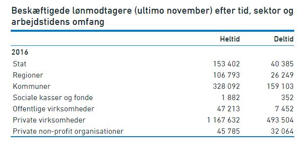 det danske arbejdsmarked beskaeftigede loenmodtagere efter tid, sektor og arbejdstidens omfang