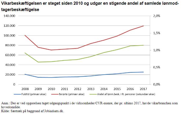 Vikarbeskaeftigelsen er steget siden 2010