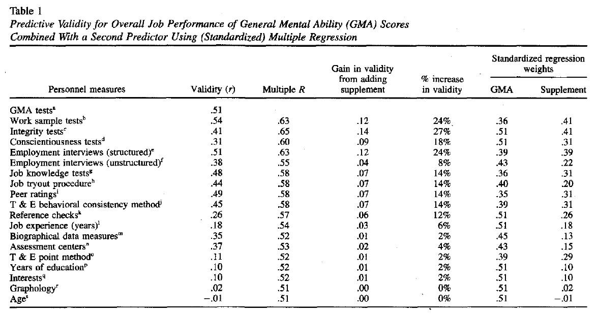 Prædiktiv validitet for ansættelsessamtalen eller jobinterviews - Schmidt & Hunter tabel