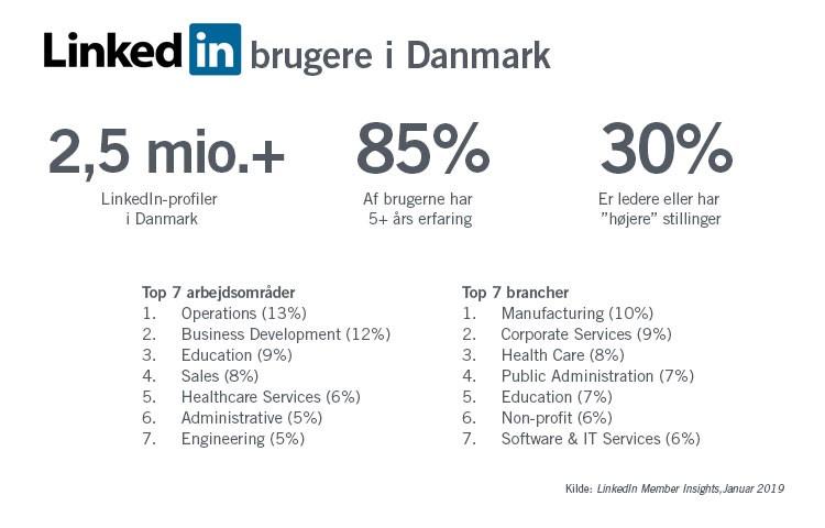 LinkedIn brugere i Danmark 2019 baggrundsinfo