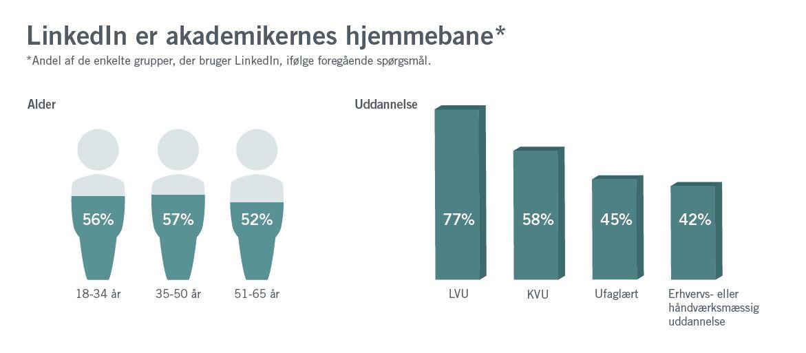LinkedIn brugere i Danmark alder og uddannelse