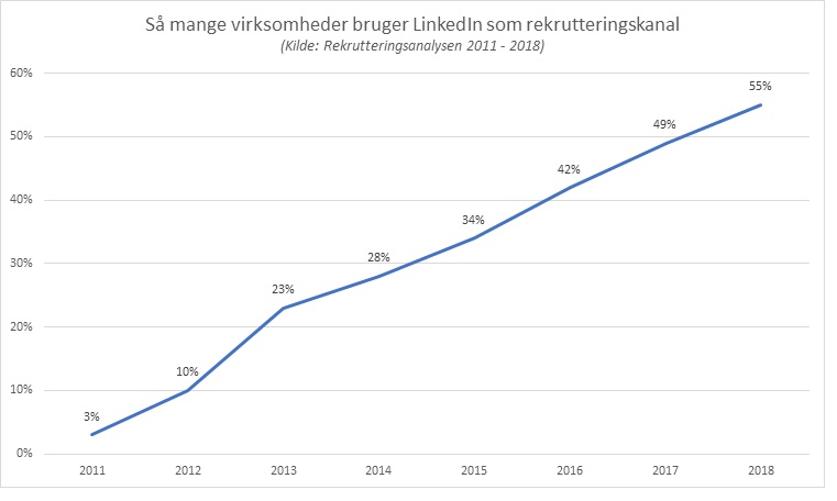 LinkedIn_som_rekrutteringskanal