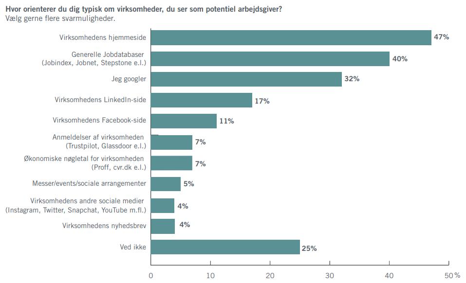 Hvor_orienterer_kandidater_sig_om_virksomheder_potentiel_arbejdsgiver