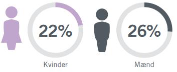 Personlighedstest_maend_tilpasser_i_hoejere_grad_deres_svar_end_kvinder