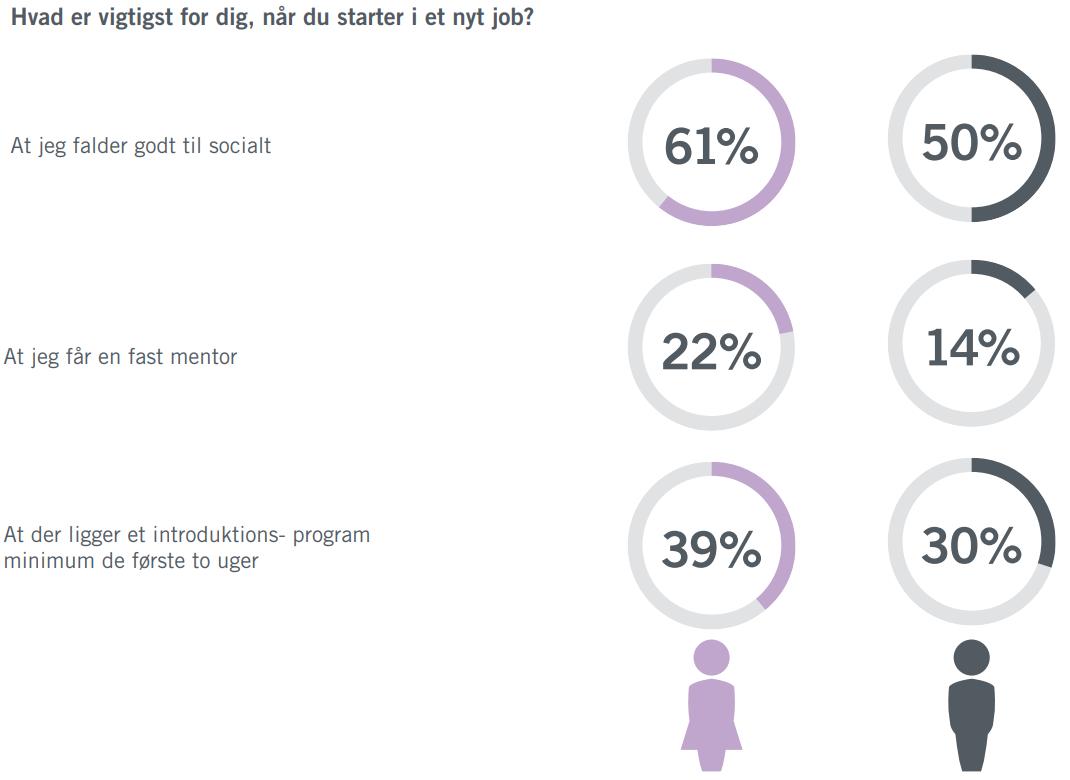 Hvad_er_vigtigst_for_dig_når_du_starter_i_nyt_job_forskelle_køn
