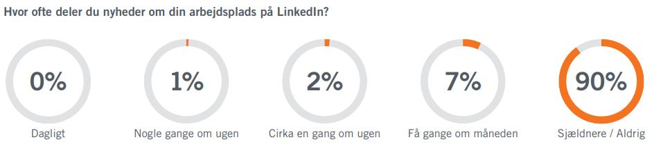 Hvor_ofte_deler_du_nyheder_om_din_arbejdsplads_på_LinkedIn