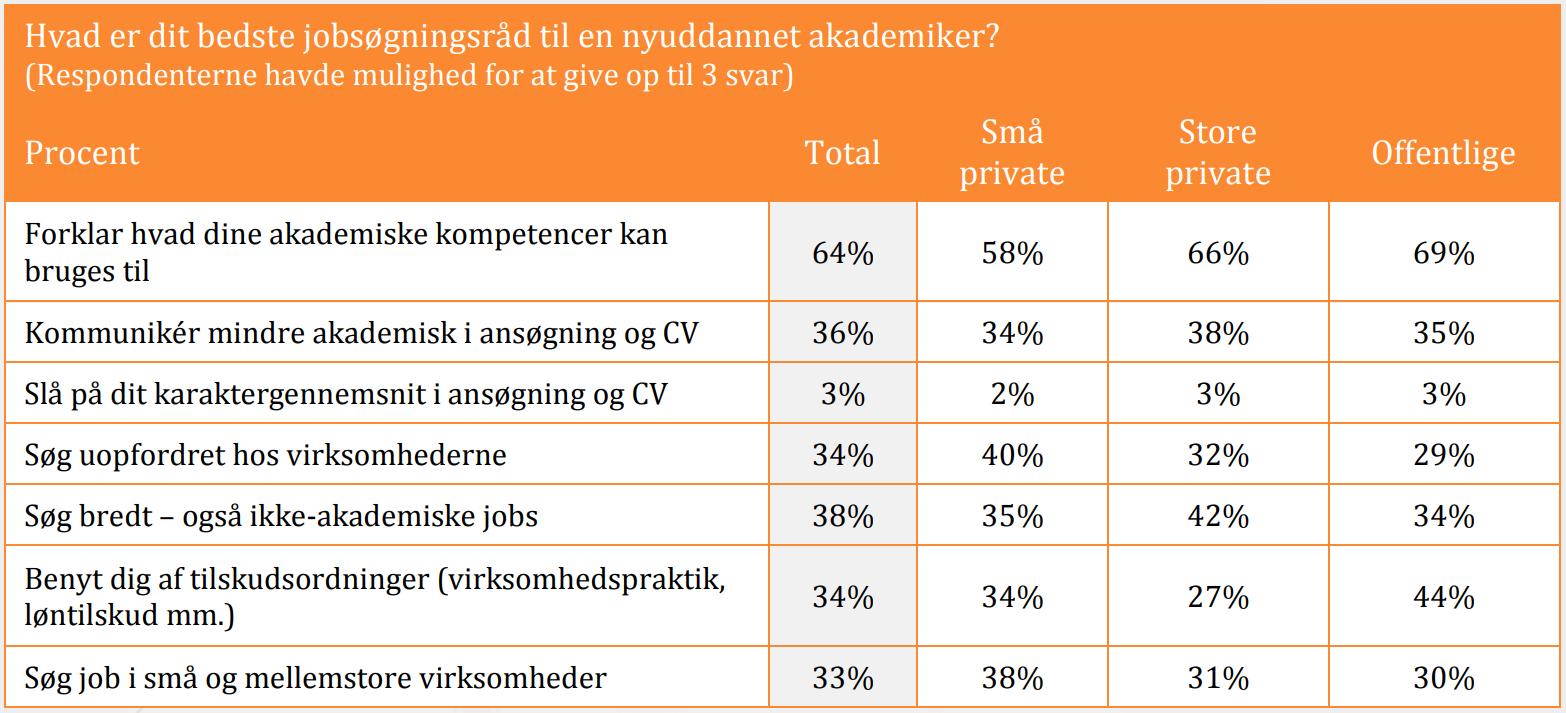 Raad_til_nyuddannede_akademikere_fra_arbejdsgivere_Rekrutteringsanalysen_2018