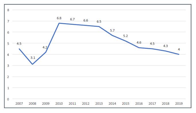 Bruttoledighed_2019_Danmarks Statistik