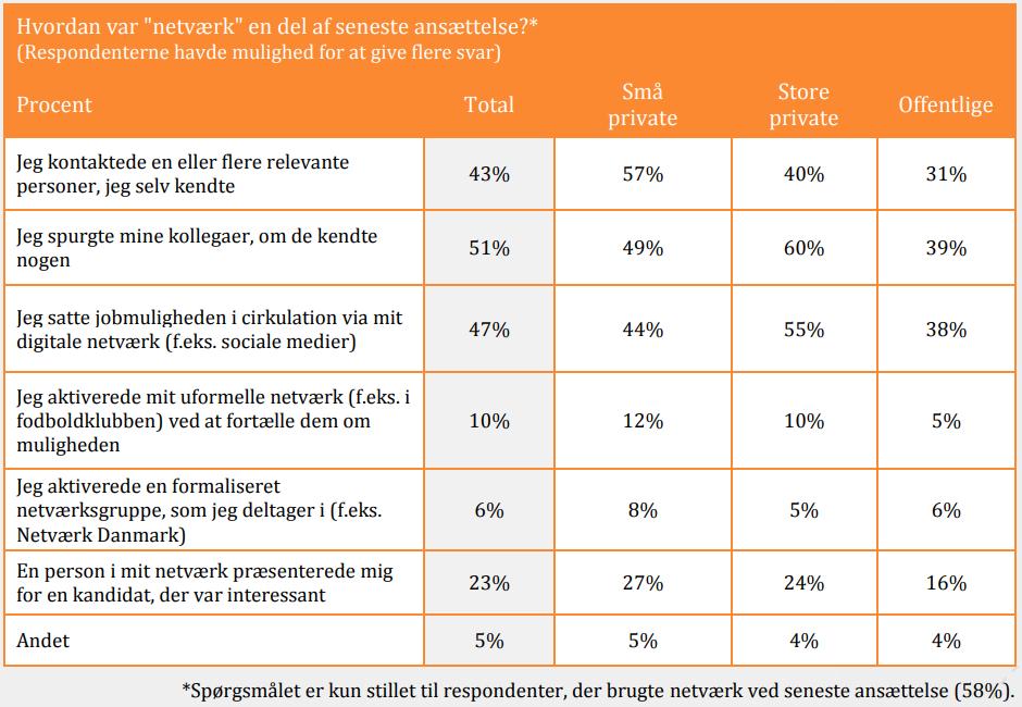 Ledere_bruger_deres_netvaerk_naar_de_rekrutterer