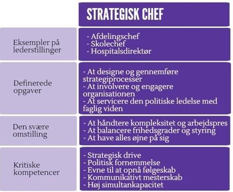strategiskchef_lederskift_lederniveau
